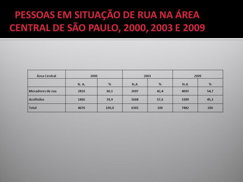 Área Central200020032009 N. A.%N.A% % Moradores de rua281060,1269742,4409354,7 Acolhidos186639,9366857,6338945,3 Total4676100,063651007482100