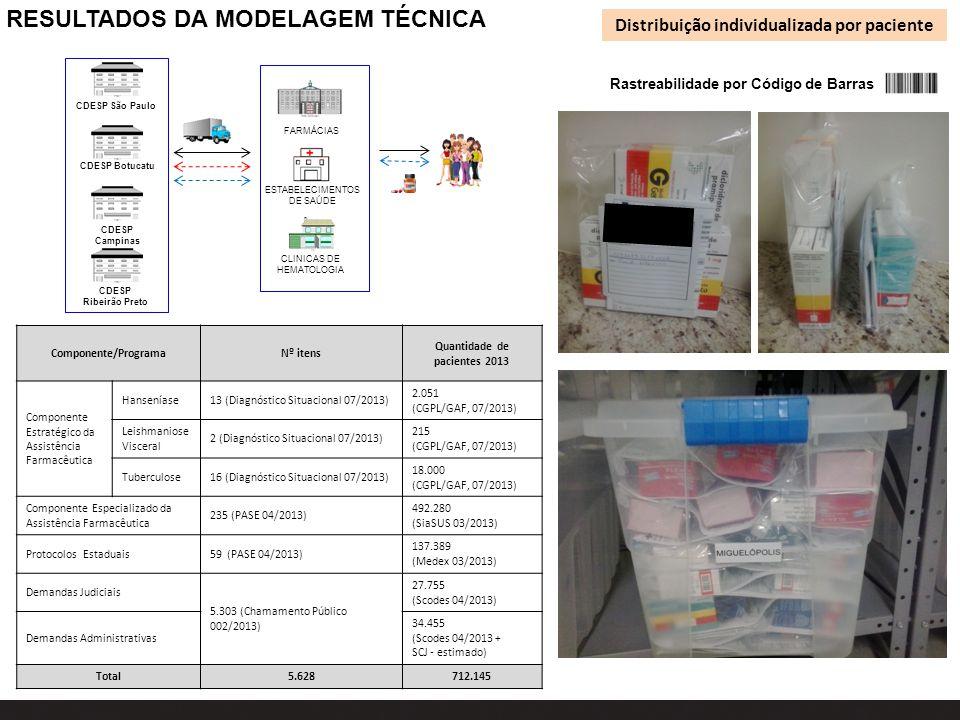 RESULTADOS DA MODELAGEM TÉCNICA Distribuição individualizada por paciente CDESP São Paulo CDESP Ribeirão Preto FARMÁCIAS ESTABELECIMENTOS DE SAÚDE CLI