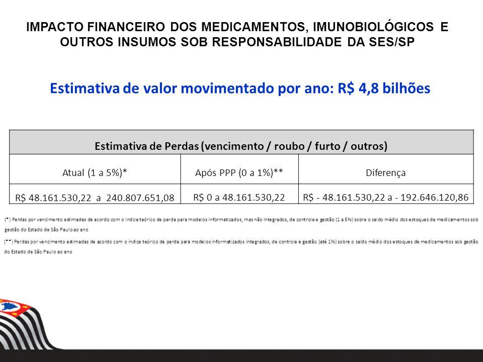 IMPACTO FINANCEIRO DOS MEDICAMENTOS, IMUNOBIOLÓGICOS E OUTROS INSUMOS SOB RESPONSABILIDADE DA SES/SP (*) Perdas por vencimento estimadas de acordo com