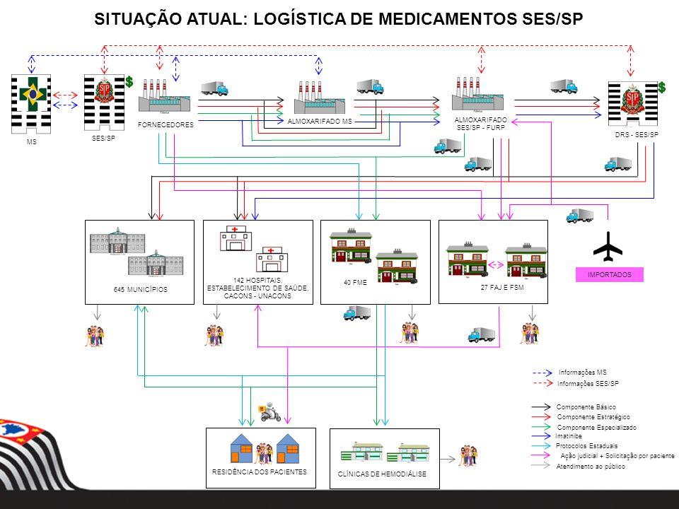 FORNECEDORES 142 HOSPITAIS, ESTABELECIMENTO DE SAÚDE, CACONS - UNACONS SES/SP MS 645 MUNICÍPIOS ALMOXARIFADO SES/SP - FURP DRS - SES/SP IMPORTADOS ALM