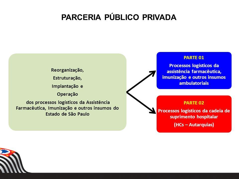 Reorganização, Estruturação, Implantação e Operação dos processos logísticos da Assistência Farmacêutica, Imunização e outros insumos do Estado de São
