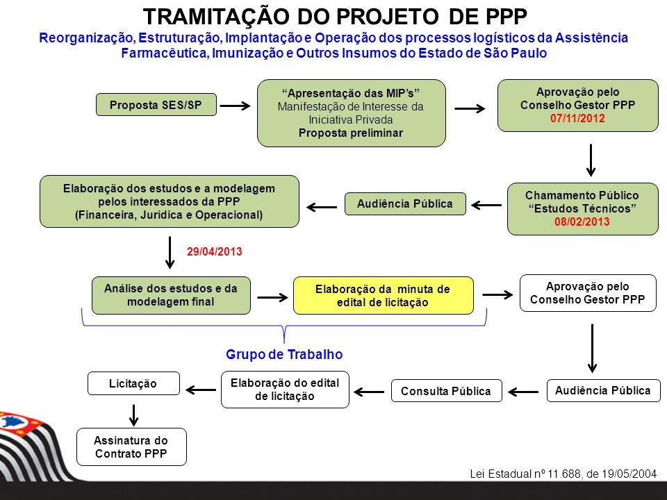 Proposta SES/SP Apresentação das MIPs Manifestação de Interesse da Iniciativa Privada Proposta preliminar Aprovação pelo Conselho Gestor PPP 07/11/201