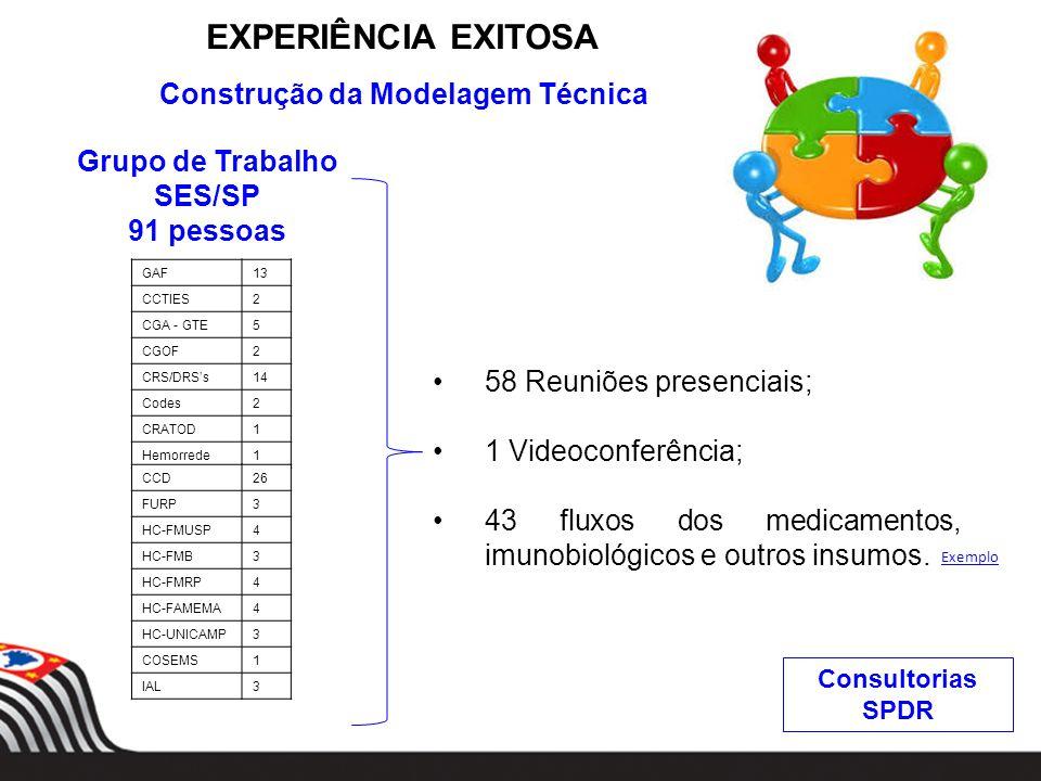 SES/SP 91 pessoas GAF13 CCTIES2 CGA - GTE5 CGOF2 CRS/DRSs14 Codes2 CRATOD1 Hemorrede1 CCD26 FURP3 HC-FMUSP4 HC-FMB3 HC-FMRP4 HC-FAMEMA4 HC-UNICAMP3 COSEMS1 IAL3 EXPERIÊNCIA EXITOSA Construção da Modelagem Técnica 58 Reuniões presenciais; 1 Videoconferência; 43 fluxos dos medicamentos, imunobiológicos e outros insumos.
