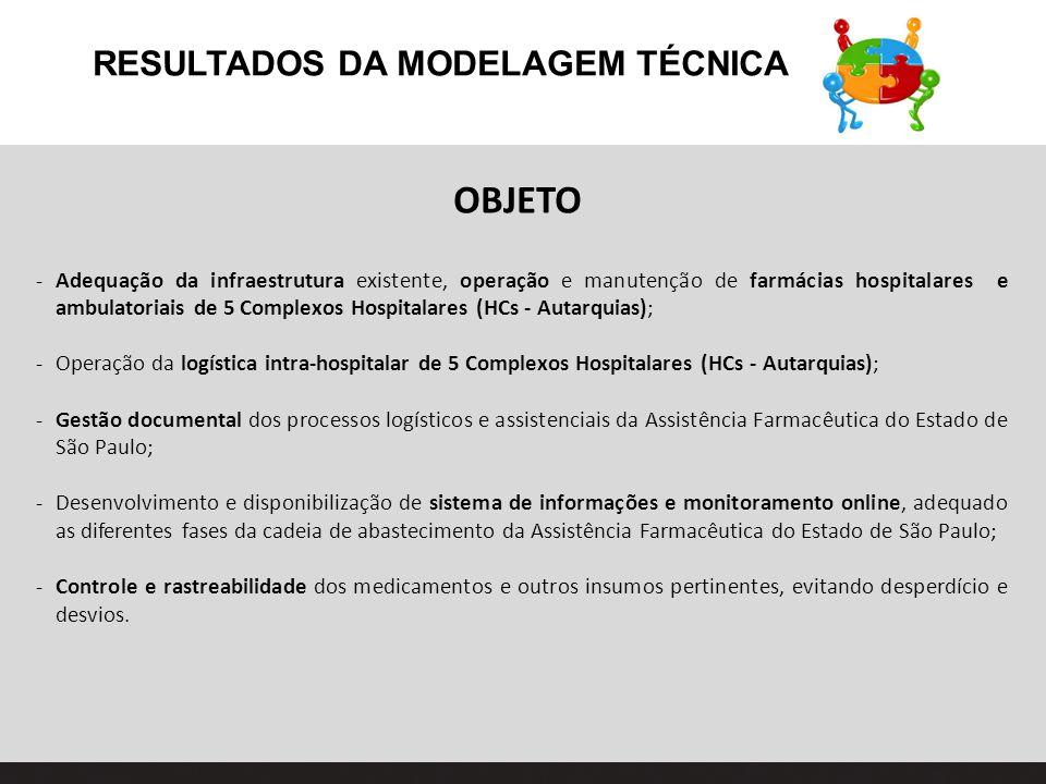 RESULTADOS DA MODELAGEM TÉCNICA OBJETO -Adequação da infraestrutura existente, operação e manutenção de farmácias hospitalares e ambulatoriais de 5 Co