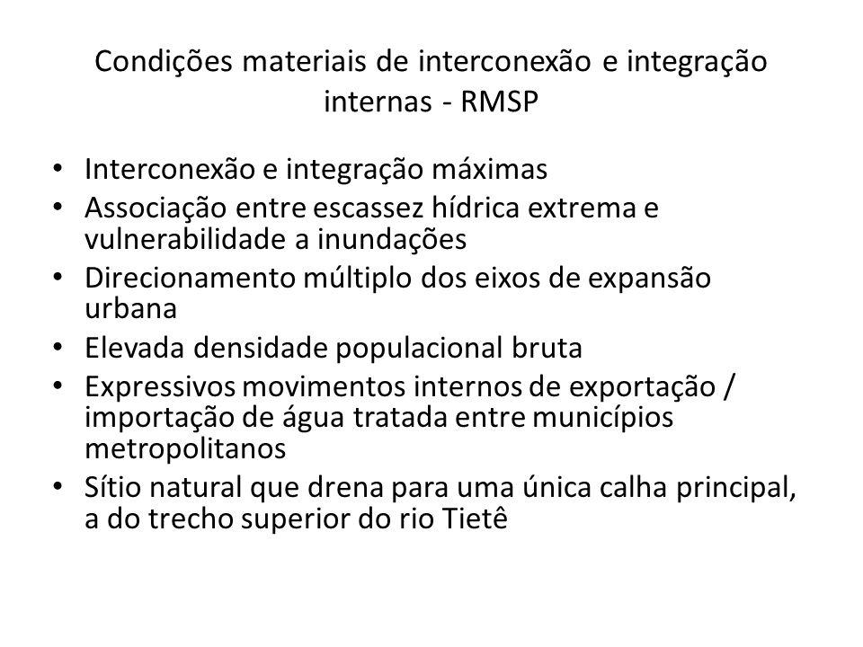 Condições materiais de interconexão e integração internas - RMSP Interconexão e integração máximas Associação entre escassez hídrica extrema e vulnera