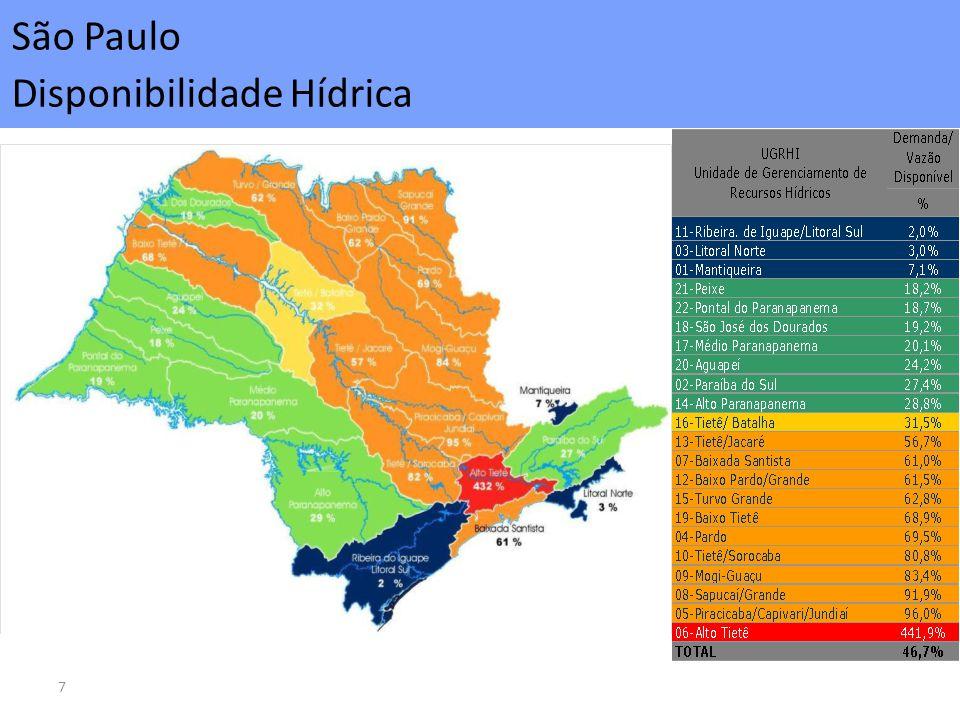 7 São Paulo Disponibilidade Hídrica
