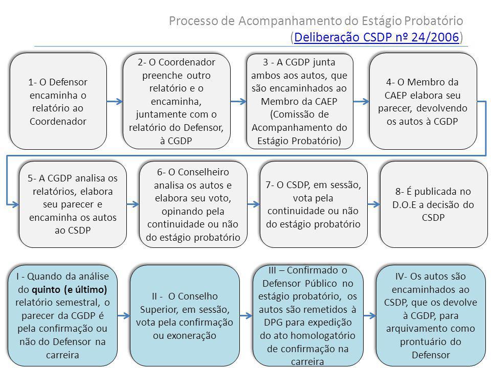 Processo de Acompanhamento do Estágio Probatório (Deliberação CSDP nº 24/2006)Deliberação CSDP nº 24/2006 1- O Defensor encaminha o relatório ao Coordenador 2- O Coordenador preenche outro relatório e o encaminha, juntamente com o relatório do Defensor, à CGDP 3 - A CGDP junta ambos aos autos, que são encaminhados ao Membro da CAEP (Comissão de Acompanhamento do Estágio Probatório) 4- O Membro da CAEP elabora seu parecer, devolvendo os autos à CGDP 5- A CGDP analisa os relatórios, elabora seu parecer e encaminha os autos ao CSDP 6- O Conselheiro analisa os autos e elabora seu voto, opinando pela continuidade ou não do estágio probatório 7- O CSDP, em sessão, vota pela continuidade ou não do estágio probatório 8- É publicada no D.O.E a decisão do CSDP I - Quando da análise do quinto (e último) relatório semestral, o parecer da CGDP é pela confirmação ou não do Defensor na carreira II - O Conselho Superior, em sessão, vota pela confirmação ou exoneração III – Confirmado o Defensor Público no estágio probatório, os autos são remetidos à DPG para expedição do ato homologatório de confirmação na carreira IV- Os autos são encaminhados ao CSDP, que os devolve à CGDP, para arquivamento como prontuário do Defensor