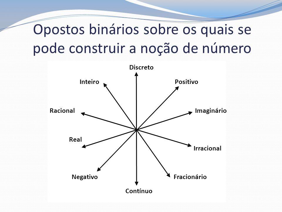 Opostos binários sobre os quais se pode construir a noção de número Discreto Inteiro Positivo Racional Imaginário Real Irracional Negativo Fracionário