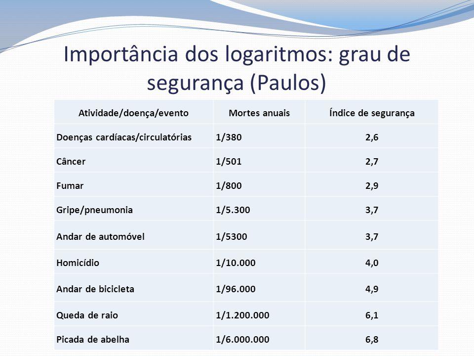 Importância dos logaritmos: grau de segurança (Paulos) Atividade/doença/eventoMortes anuaisÍndice de segurança Doenças cardíacas/circulatórias1/3802,6