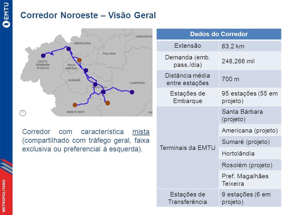 Dados do Corredor Extensão 63,2 km Demanda (emb.