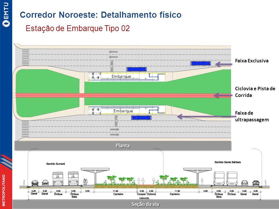 Planta Ciclovia e Pista de Corrida Faixa de ultrapassagem Faixa Exclusiva Embarque Seção da via Estação de Embarque Tipo 02 Corredor Noroeste: Detalhamento físico