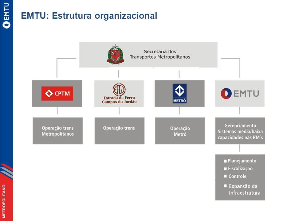 EMTU: Estrutura organizacional