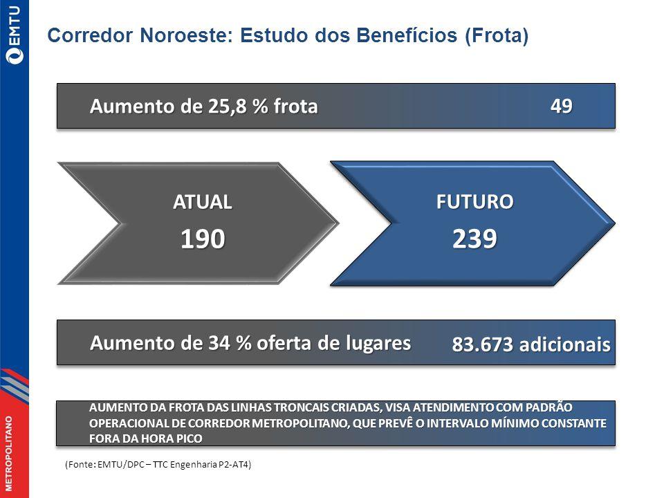 Aumento de 25,8 % frota 49ATUAL190 (Fonte: EMTU/DPC – TTC Engenharia P2-AT4) Aumento de 34 % oferta de lugares 83.673 adicionais 83.673 adicionais AUMENTO DA FROTA DAS LINHAS TRONCAIS CRIADAS, VISA ATENDIMENTO COM PADRÃO OPERACIONAL DE CORREDOR METROPOLITANO, QUE PREVÊ O INTERVALO MÍNIMO CONSTANTE FORA DA HORA PICO Corredor Noroeste: Estudo dos Benefícios (Frota)