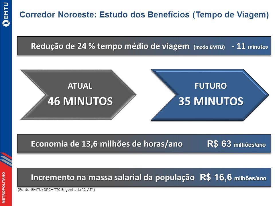 Redução de 24 % tempo médio de viagem (modo EMTU) - 11 minutos ATUAL 46 MINUTOS Incremento na massa salarial da população (Fonte: EMTU/DPC – TTC Engenharia P2-AT4) Economia de 13,6 milhões de horas/ano R$ 63 milhões/ano R$ 16,6 milhões/ano Corredor Noroeste: Estudo dos Benefícios (Tempo de Viagem)