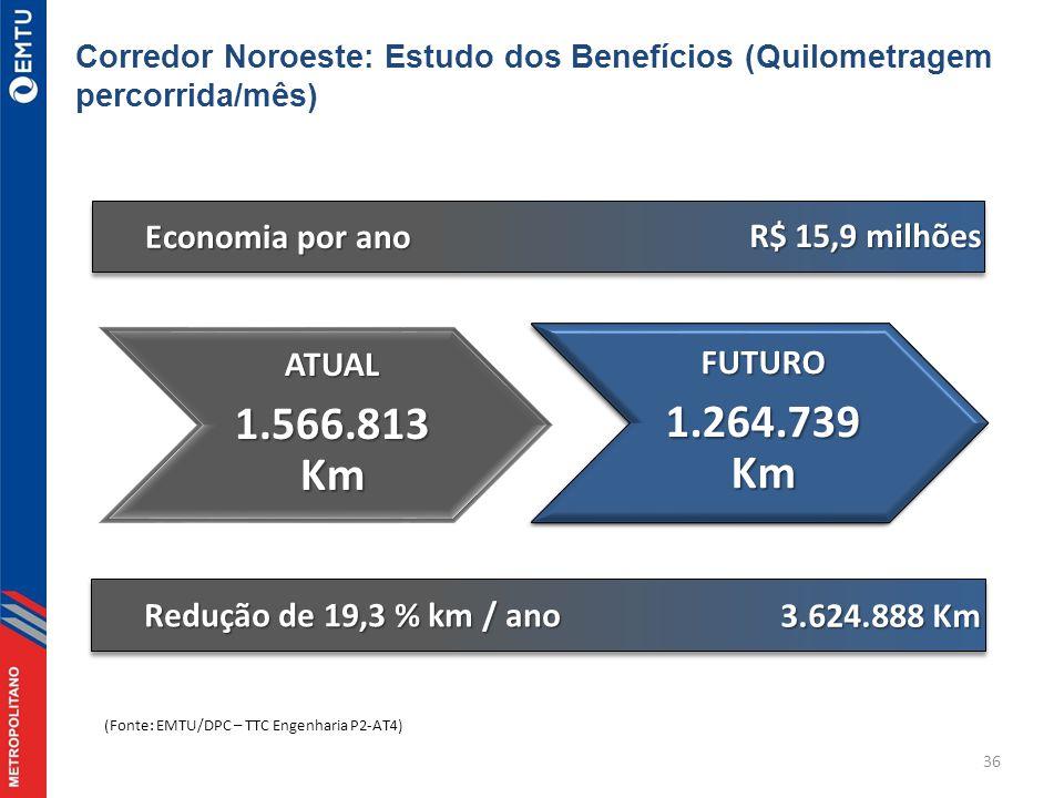36 Redução de 19,3 % km / ano 3.624.888 Km ATUAL 1.566.813 Km Economia por ano R$ 15,9 milhões (Fonte: EMTU/DPC – TTC Engenharia P2-AT4) Corredor Noroeste: Estudo dos Benefícios (Quilometragem percorrida/mês)