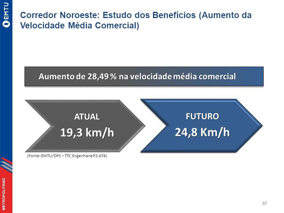 37 Aumento de 28,49 % na velocidade média comercial ATUAL 19,3 km/h (Fonte: EMTU/DPC – TTC Engenharia P2-AT4) Corredor Noroeste: Estudo dos Benefícios (Aumento da Velocidade Média Comercial)