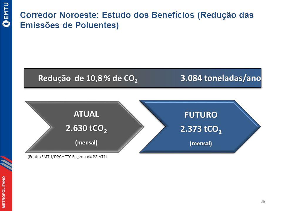 38 Redução de 10,8 % de CO 2 3.084 toneladas/ano ATUAL 2.630 tCO 2 (mensal) (Fonte: EMTU/DPC – TTC Engenharia P2-AT4) Corredor Noroeste: Estudo dos Benefícios (Redução das Emissões de Poluentes)