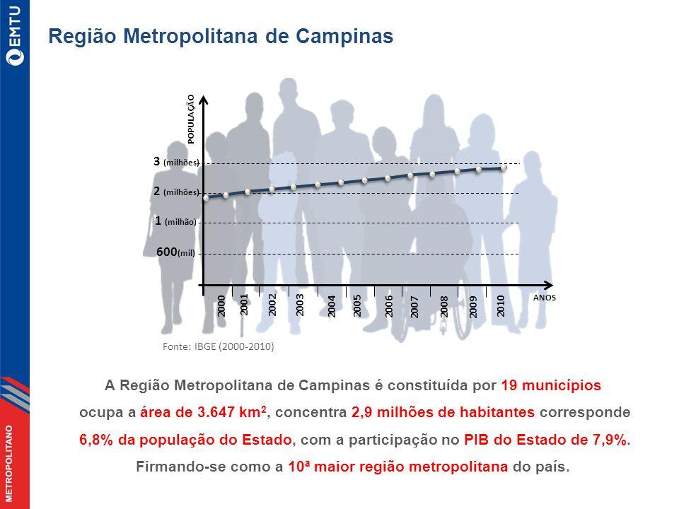 A Região Metropolitana de Campinas é constituída por 19 municípios ocupa a área de 3.647 km 2, concentra 2,9 milhões de habitantes corresponde 6,8% da população do Estado, com a participação no PIB do Estado de 7,9%.