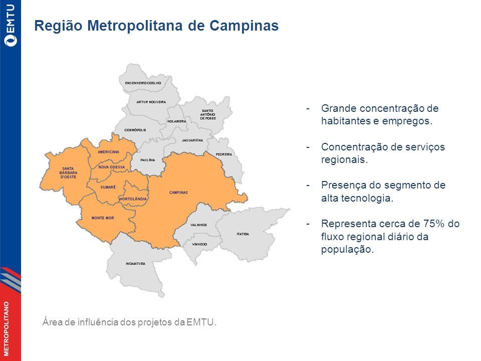 Região Metropolitana de Campinas -Grande concentração de habitantes e empregos.