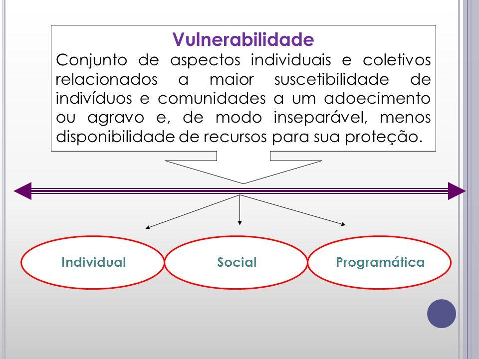 Vulnerabilidade Conjunto de aspectos individuais e coletivos relacionados a maior suscetibilidade de indivíduos e comunidades a um adoecimento ou agravo e, de modo inseparável, menos disponibilidade de recursos para sua proteção.