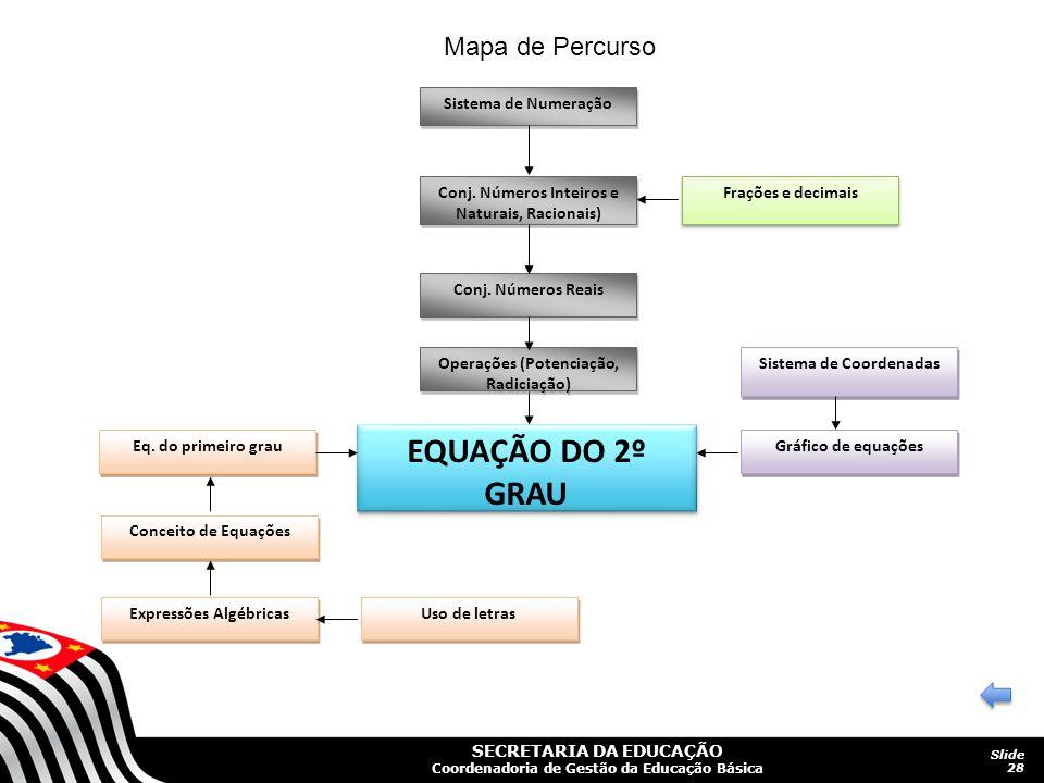 SECRETARIA DA EDUCAÇÃO Coordenadoria de Gestão da Educação Básica Slide 28 EQUAÇÃO DO 2º GRAU Conj. Números Reais Operações (Potenciação, Radiciação)