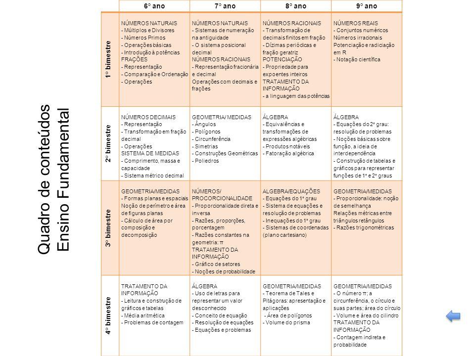 SECRETARIA DA EDUCAÇÃO Coordenadoria de Gestão da Educação Básica Slide 29 6° ano7° ano8° ano9° ano 1° bimestre NÚMEROS NATURAIS - Múltiplos e Divisor