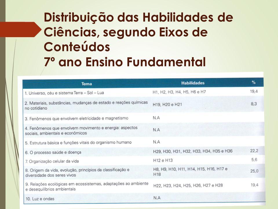 Distribuição das Habilidades de Ciências, segundo Eixos de Conteúdos 7º ano Ensino Fundamental