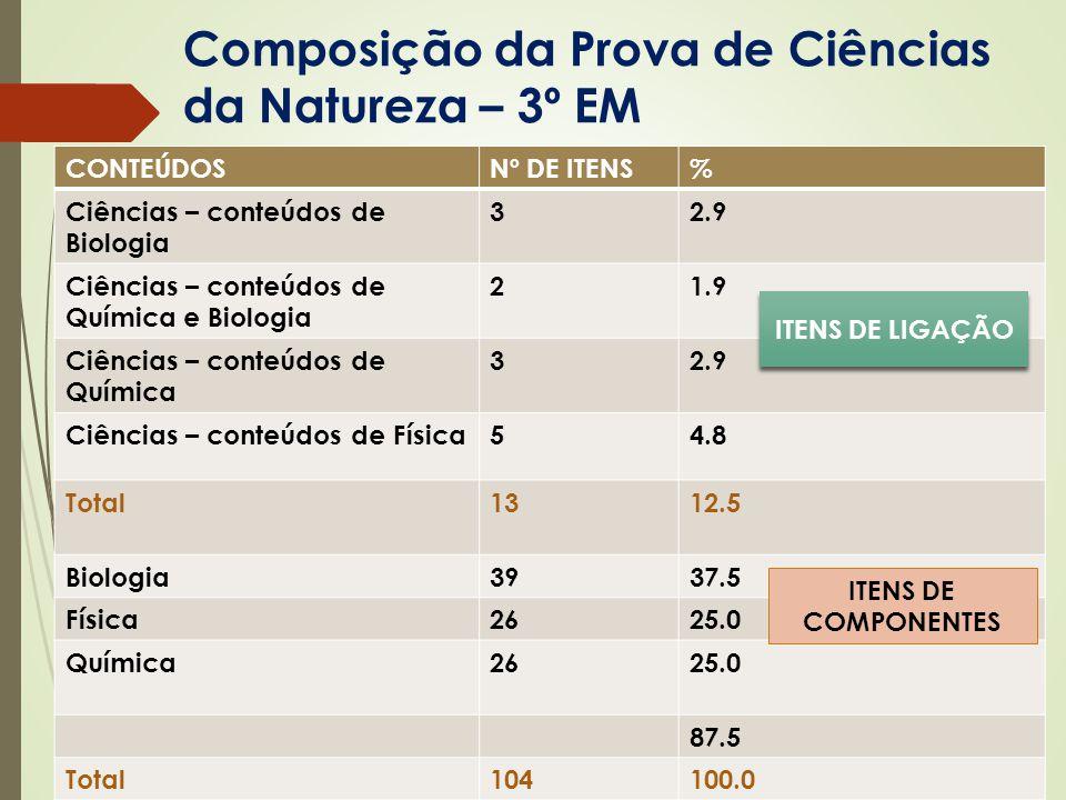 Composição da Prova de Ciências da Natureza – 3º EM CONTEÚDOSNº DE ITENS% Ciências – conteúdos de Biologia 32.9 Ciências – conteúdos de Química e Biol