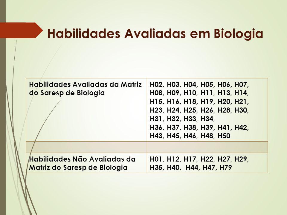 Habilidades Avaliadas em Biologia Habilidades Avaliadas da Matriz do Saresp de Biologia H02, H03, H04, H05, H06, H07, H08, H09, H10, H11, H13, H14, H1