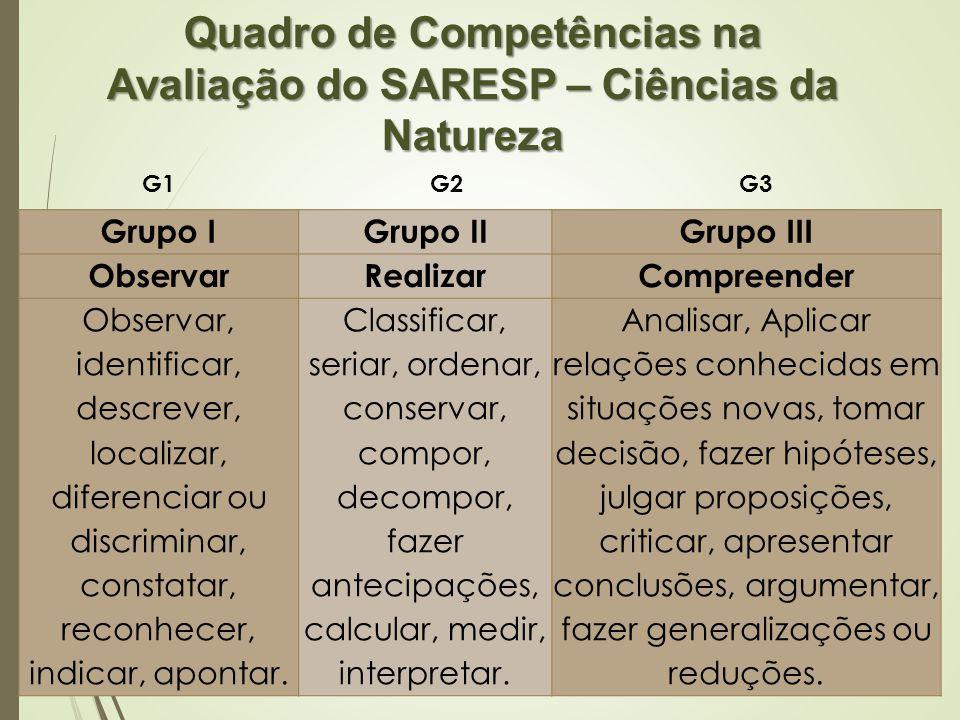 Grupo IGrupo IIGrupo III ObservarRealizarCompreender Observar, identificar, descrever, localizar, diferenciar ou discriminar, constatar, reconhecer, i