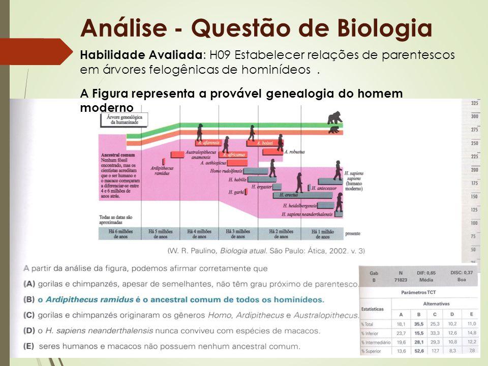 Análise - Questão de Biologia Habilidade Avaliada : H09 Estabelecer relações de parentescos em árvores felogênicas de hominídeos. A Figura representa