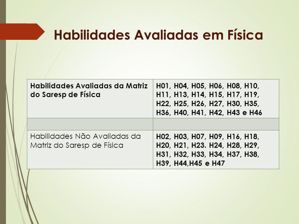 Habilidades Avaliadas em Física Habilidades Avaliadas da Matriz do Saresp de Física H01, H04, H05, H06, H08, H10, H11, H13, H14, H15, H17, H19, H22, H