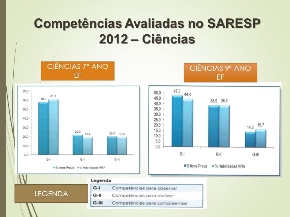 Competências Avaliadas no SARESP 2012 – Ciências CIÊNCIAS 7º ANO EF CIÊNCIAS 9º ANO EF LEGENDA