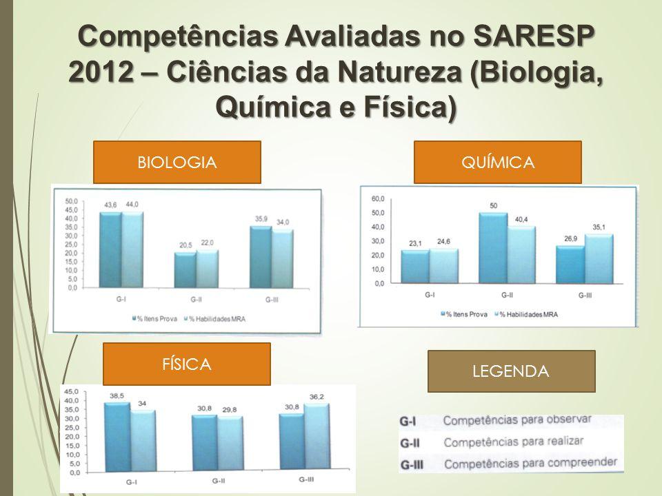 Competências Avaliadas no SARESP 2012 – Ciências da Natureza (Biologia, Química e Física) BIOLOGIAQUÍMICA FÍSICA LEGENDA