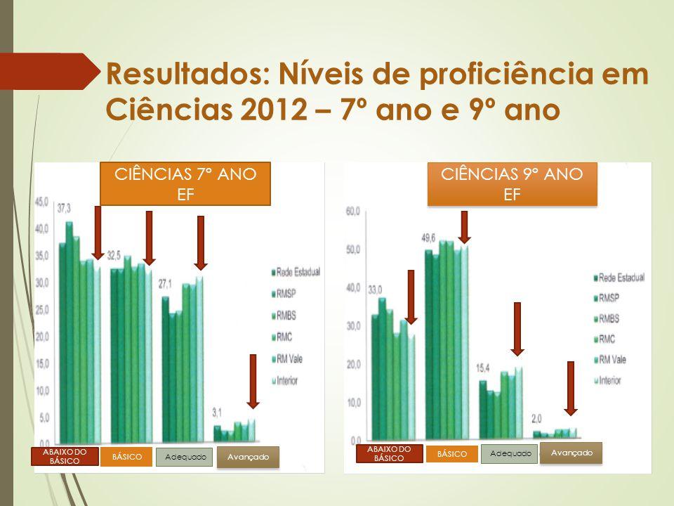 Resultados: Níveis de proficiência em Ciências 2012 – 7º ano e 9º ano CIÊNCIAS 7º EF CIÊNCIAS 7º ANO EF CIÊNCIAS 9º ANO EF ABAIXO DO BÁSICO BÁSICO Ade