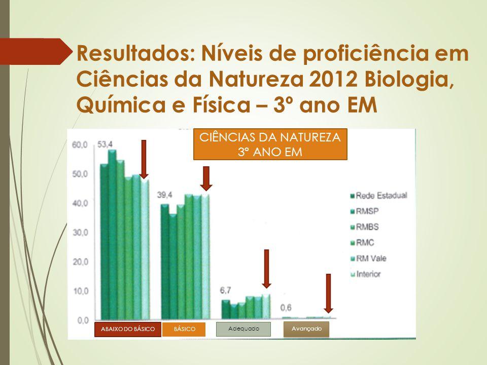 Resultados: Níveis de proficiência em Ciências da Natureza 2012 Biologia, Química e Física – 3º ano EM CIÊNCIAS DA NATUREZA 3º ANO EM ABAIXO DO BÁSICO