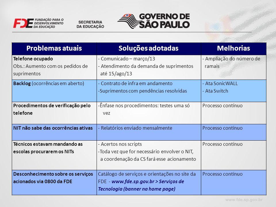 Problemas atuaisSoluções adotadasMelhorias Telefone ocupado Obs.: Aumento com os pedidos de suprimentos - Comunicado – março/13 - Atendimento da deman