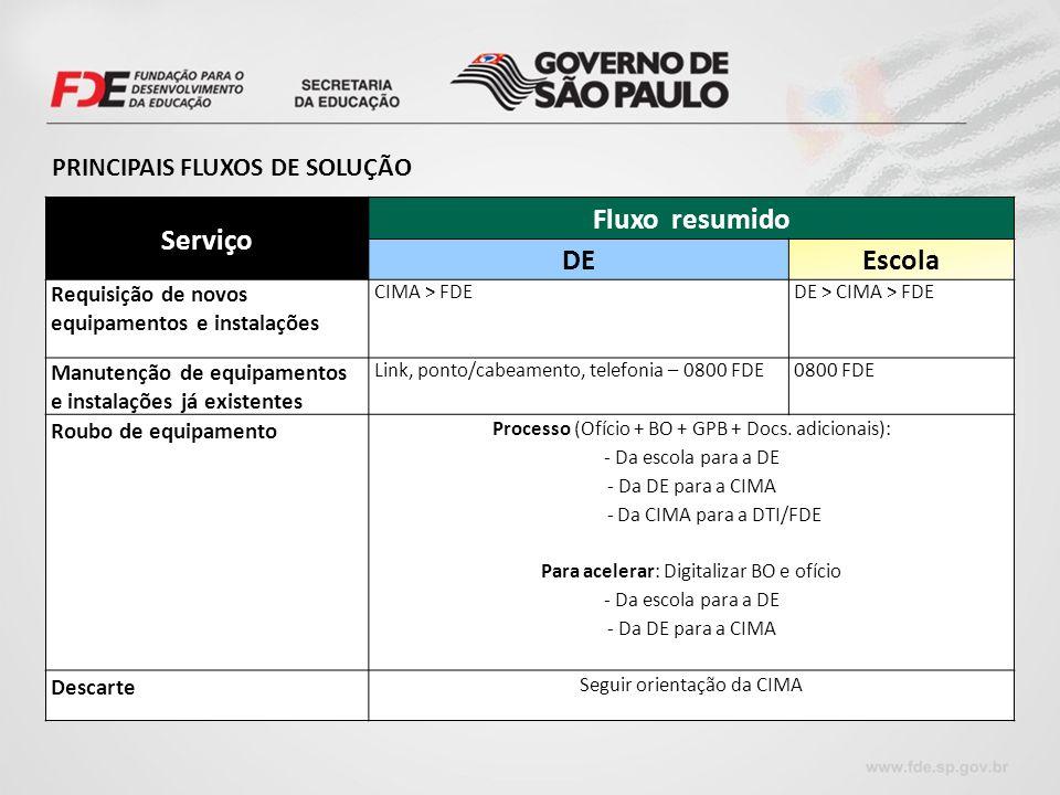 Serviço Fluxo resumido DEEscola Requisição de novos equipamentos e instalações CIMA > FDEDE > CIMA > FDE Manutenção de equipamentos e instalações já e
