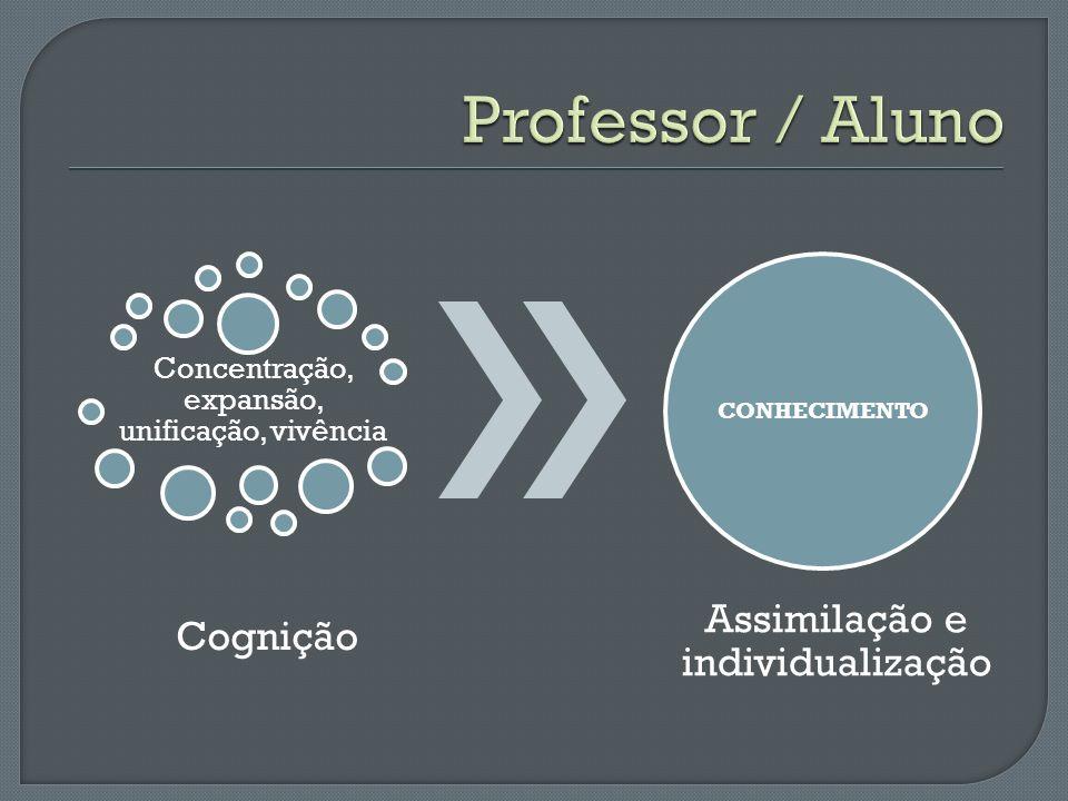 Concentração, expansão, unificação, vivência Cognição CONHECIMENTO Assimilação e individualização
