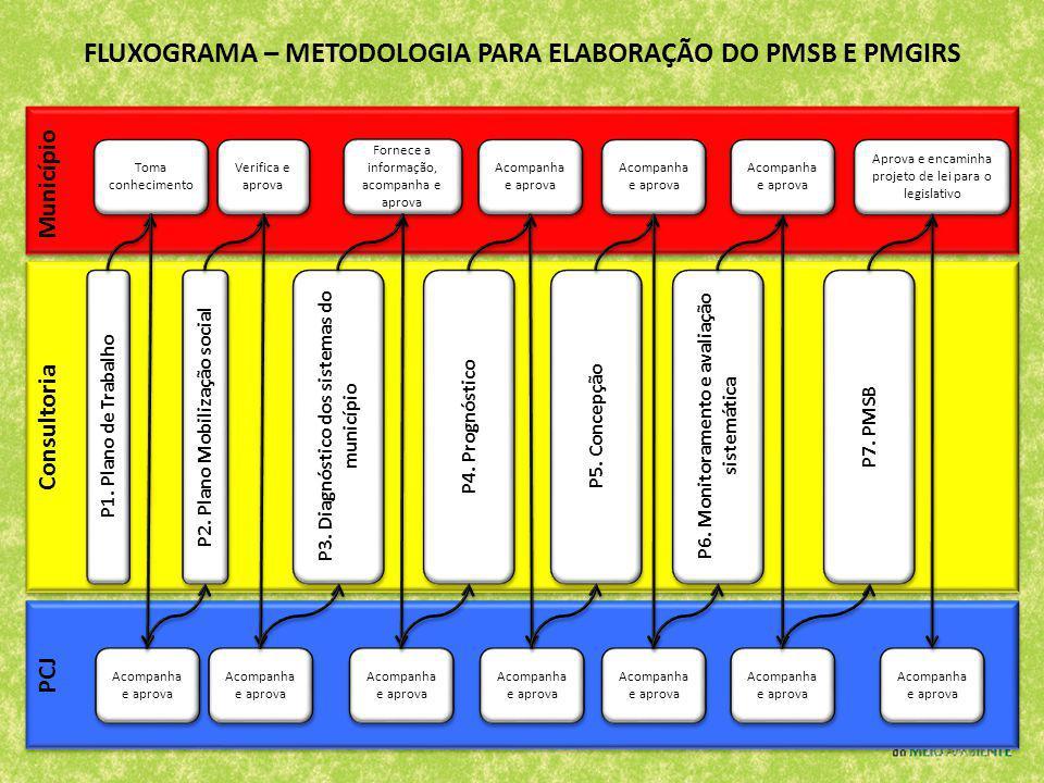 Município Consultoria PCJ Acompanha e aprova Toma conhecimento Verifica e aprova P1. Plano de Trabalho P2. Plano Mobilização social P3. Diagnóstico do