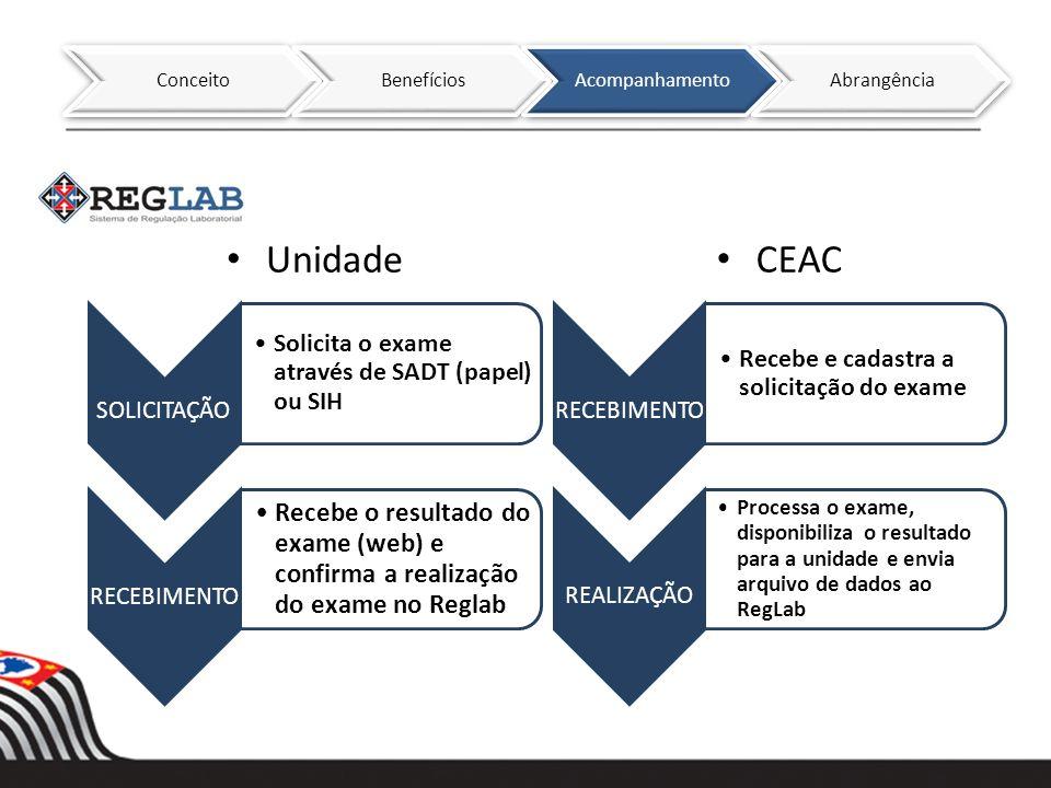 SOLICITAÇÃO Solicita o exame através de SADT (papel) ou SIH RECEBIMENTO Recebe o resultado do exame (web) e confirma a realização do exame no Reglab R