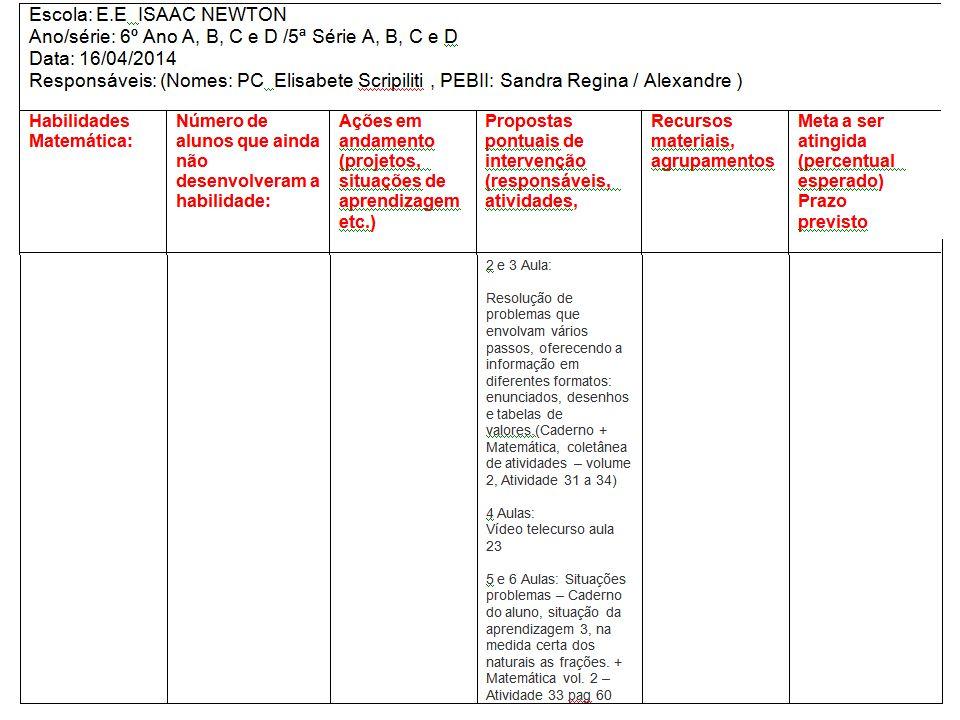 Acompanhamento - Escola (trio Gestor) /Professor Diretoria de Ensino - Região de Suzano