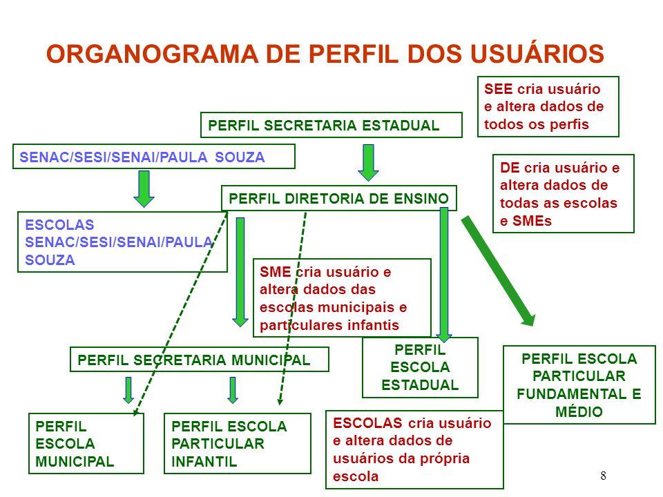 8 ORGANOGRAMA DE PERFIL DOS USUÁRIOS PERFIL ESCOLA MUNICIPAL PERFIL SECRETARIA MUNICIPAL PERFIL DIRETORIA DE ENSINO PERFIL SECRETARIA ESTADUAL PERFIL