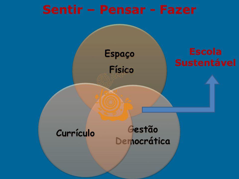 Sentir – Pensar - Fazer Espaço Físico Gestão Democrática Currículo Escola Sustentável