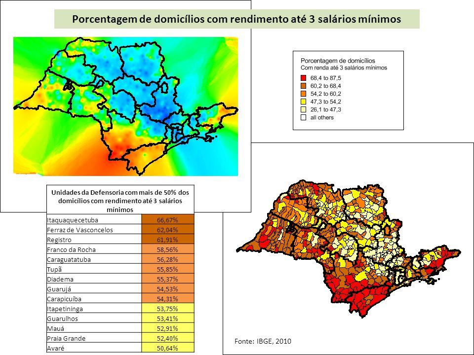 Unidades da Defensoria com mais de 50% dos domicílios com rendimento até 3 salários mínimos Itaquaquecetuba66,67% Ferraz de Vasconcelos62,04% Registro61,91% Franco da Rocha58,56% Caraguatatuba56,28% Tupã55,85% Diadema55,37% Guarujá54,53% Carapicuíba54,31% Itapetininga53,75% Guarulhos53,41% Mauá52,91% Praia Grande52,40% Avaré50,64% Porcentagem de domicílios com rendimento até 3 salários mínimos Fonte: IBGE, 2010