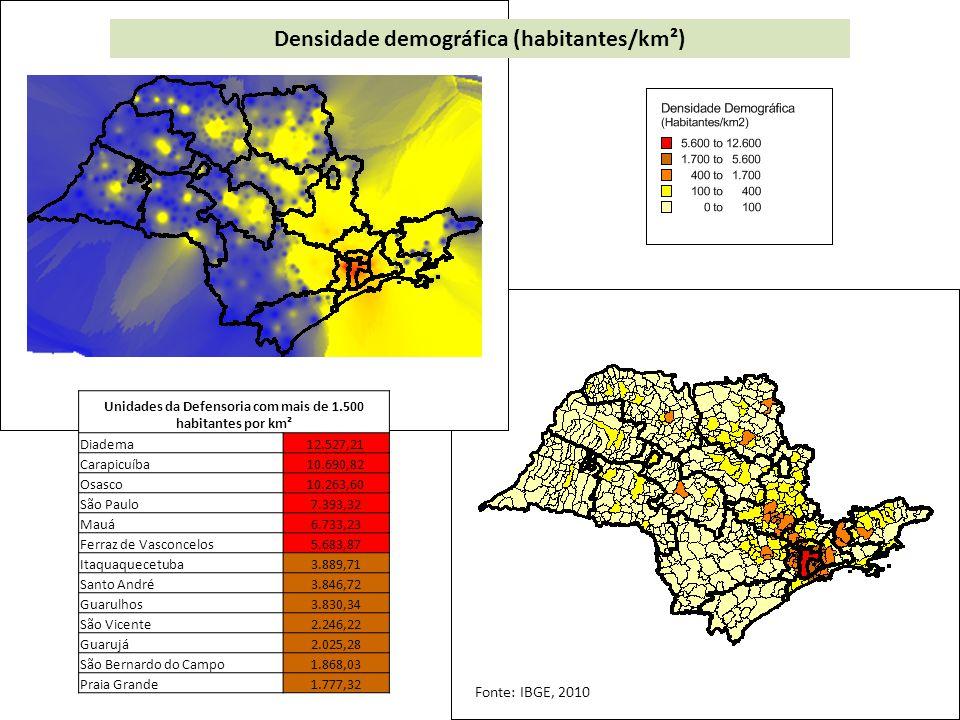 Densidade demográfica (habitantes/km²) Unidades da Defensoria com mais de 1.500 habitantes por km² Diadema12.527,21 Carapicuíba10.690,82 Osasco10.263,60 São Paulo7.393,32 Mauá6.733,23 Ferraz de Vasconcelos5.683,87 Itaquaquecetuba3.889,71 Santo André3.846,72 Guarulhos3.830,34 São Vicente2.246,22 Guarujá2.025,28 São Bernardo do Campo1.868,03 Praia Grande1.777,32 Fonte: IBGE, 2010