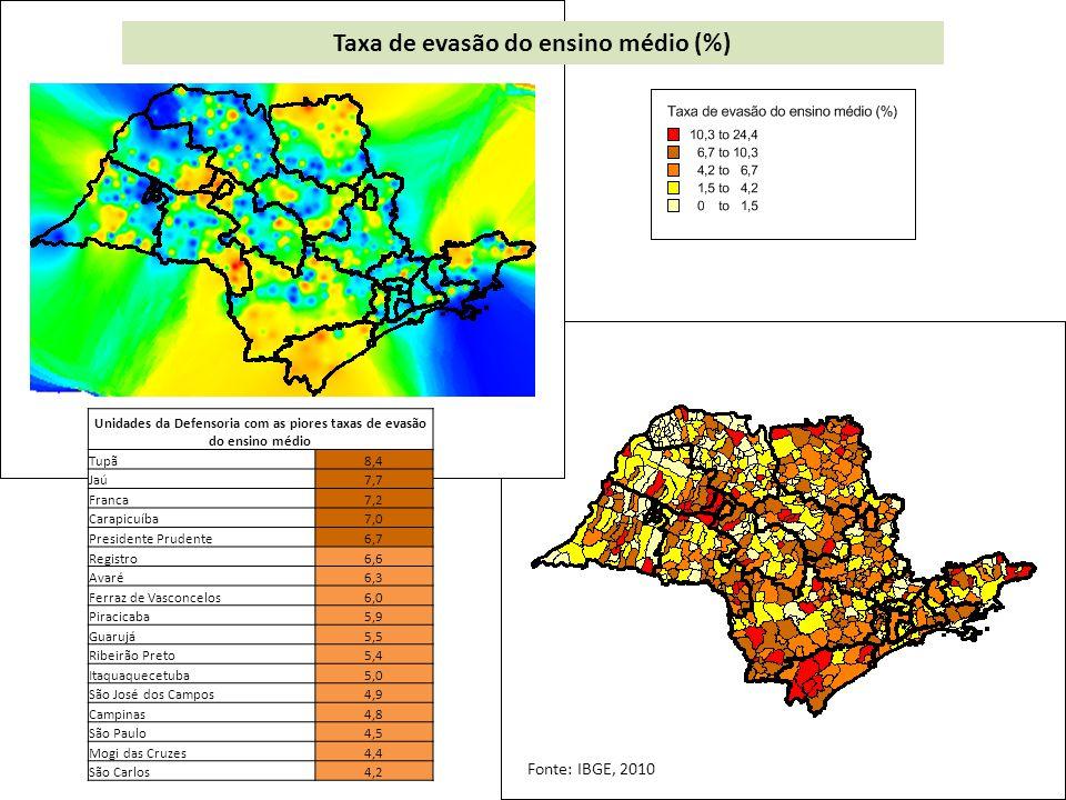 Taxa de evasão do ensino médio (%) Unidades da Defensoria com as piores taxas de evasão do ensino médio Tupã8,4 Jaú7,7 Franca7,2 Carapicuíba7,0 Presidente Prudente6,7 Registro6,6 Avaré6,3 Ferraz de Vasconcelos6,0 Piracicaba5,9 Guarujá5,5 Ribeirão Preto5,4 Itaquaquecetuba5,0 São José dos Campos4,9 Campinas4,8 São Paulo4,5 Mogi das Cruzes4,4 São Carlos4,2 Fonte: IBGE, 2010