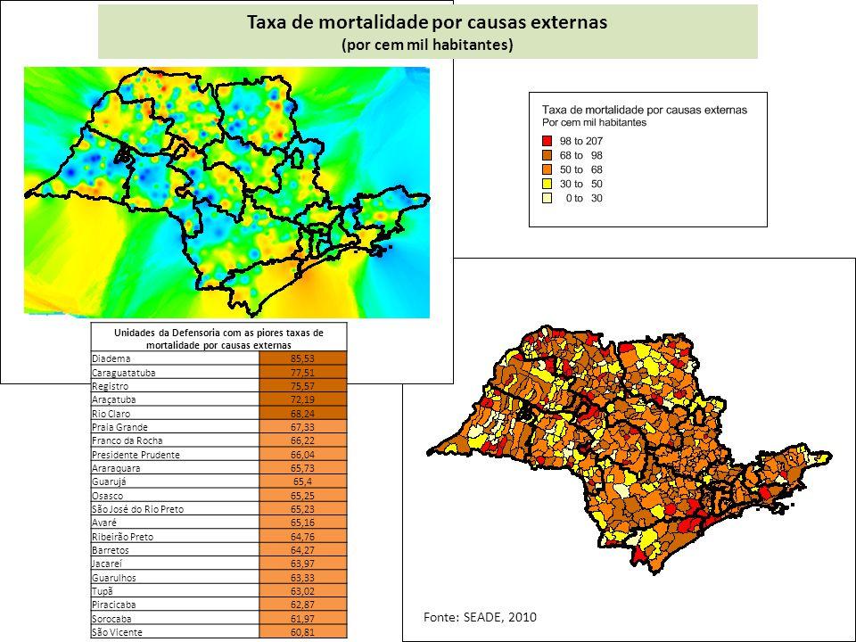Taxa de mortalidade por causas externas (por cem mil habitantes) Unidades da Defensoria com as piores taxas de mortalidade por causas externas Diadema85,53 Caraguatatuba77,51 Registro75,57 Araçatuba72,19 Rio Claro68,24 Praia Grande67,33 Franco da Rocha66,22 Presidente Prudente66,04 Araraquara65,73 Guarujá65,4 Osasco65,25 São José do Rio Preto65,23 Avaré65,16 Ribeirão Preto64,76 Barretos64,27 Jacareí63,97 Guarulhos63,33 Tupã63,02 Piracicaba62,87 Sorocaba61,97 São Vicente60,81 Fonte: SEADE, 2010
