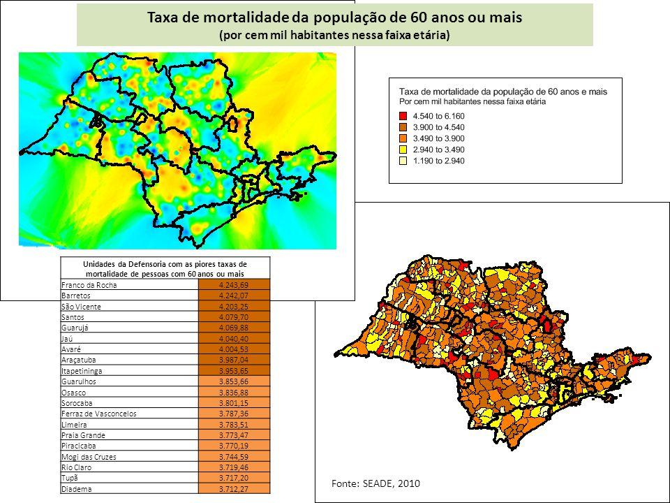 Taxa de mortalidade da população de 60 anos ou mais (por cem mil habitantes nessa faixa etária) Unidades da Defensoria com as piores taxas de mortalidade de pessoas com 60 anos ou mais Franco da Rocha4.243,69 Barretos4.242,07 São Vicente4.203,25 Santos4.079,70 Guarujá4.069,88 Jaú4.040,40 Avaré4.004,53 Araçatuba3.987,04 Itapetininga3.953,65 Guarulhos3.853,66 Osasco3.836,88 Sorocaba3.801,15 Ferraz de Vasconcelos3.787,36 Limeira3.783,51 Praia Grande3.773,47 Piracicaba3.770,19 Mogi das Cruzes3.744,59 Rio Claro3.719,46 Tupã3.717,20 Diadema3.712,27 Fonte: SEADE, 2010