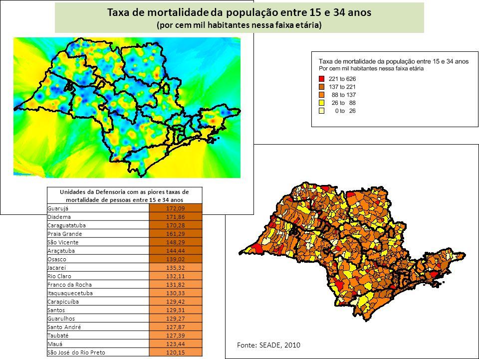 Taxa de mortalidade da população entre 15 e 34 anos (por cem mil habitantes nessa faixa etária) Unidades da Defensoria com as piores taxas de mortalidade de pessoas entre 15 e 34 anos Guarujá172,09 Diadema171,86 Caraguatatuba170,28 Praia Grande161,29 São Vicente148,29 Araçatuba144,44 Osasco139,02 Jacareí135,32 Rio Claro132,11 Franco da Rocha131,82 Itaquaquecetuba130,33 Carapicuíba129,42 Santos129,31 Guarulhos129,27 Santo André127,87 Taubaté127,39 Mauá123,44 São José do Rio Preto120,15 Fonte: SEADE, 2010